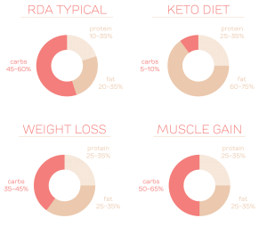 keto diet protein ratio