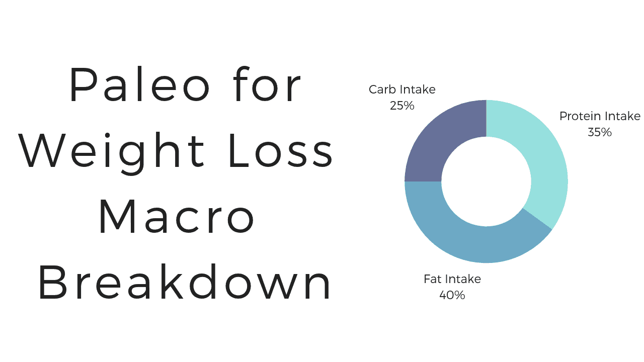 daily macros for weight loss calculator